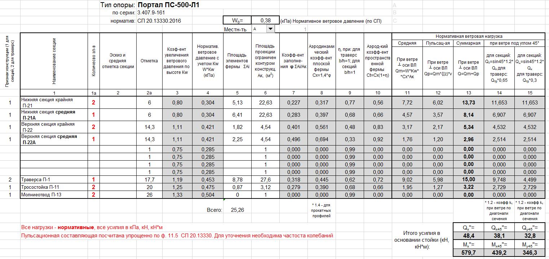 Сбор ветровых нагрузок на решетчатые стальные конструкции (опоры ВЛ; Порталы ОРУ; Мачты связи)